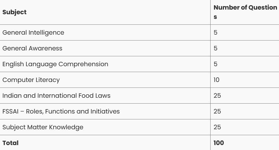 FSSAI Syllabus for Various Post and Exam Pattern | FSSAI Syllabus PDF