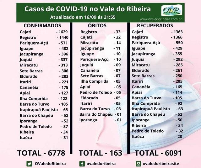Vale do Ribeira soma 6778 casos positivos, 6091 recuperados e 163 mortes do Coronavírus - Covid-19