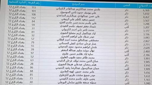 رابط واحد.. نتائج الانتخابات العراقية في جميع المحافظات