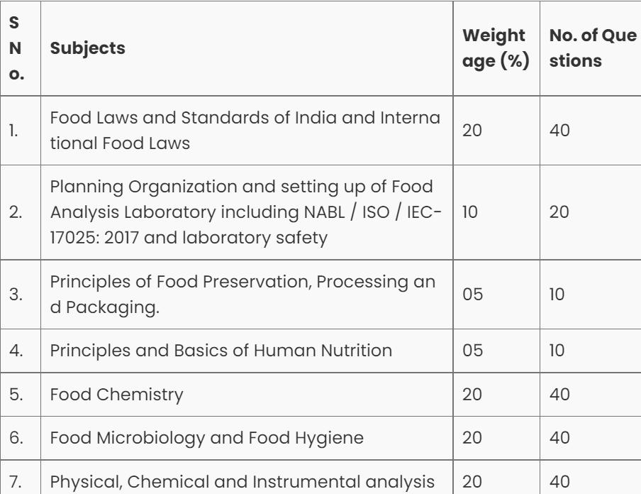 FSSAI Syllabus for Food Analyst