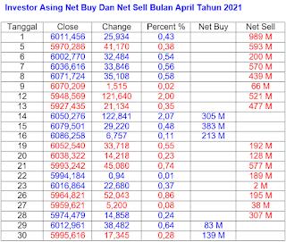 Net Buy dan Net Sell April 2021