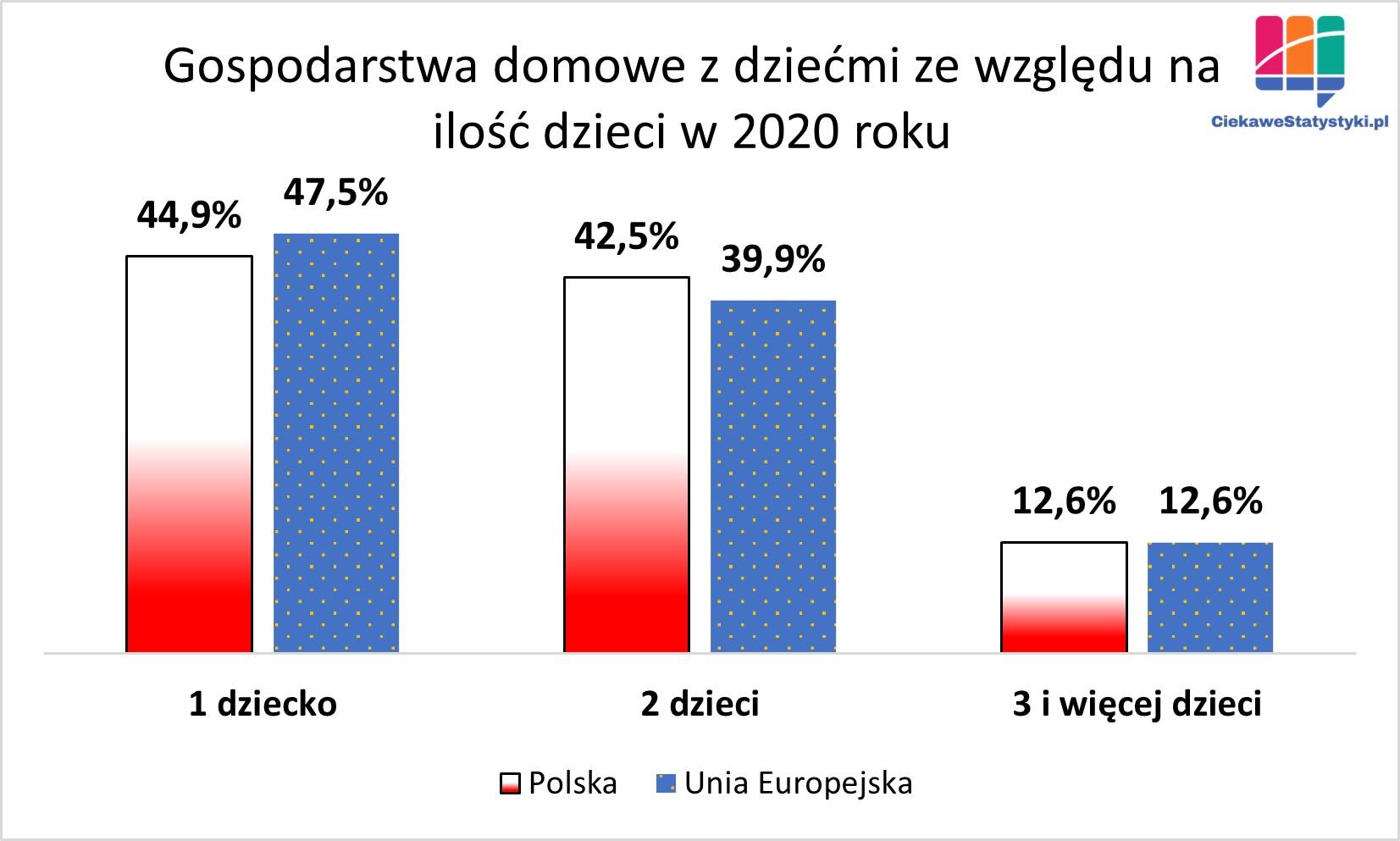 Model rodziny w Polsce, przeciętna liczba dzieci w rodzinie