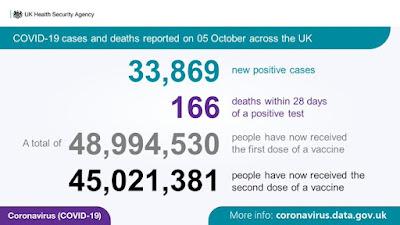 051021 UK HSA daily stats