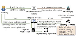 New Attack Lets Hackers Collect and Spoof Browser's Digital Fingerprints