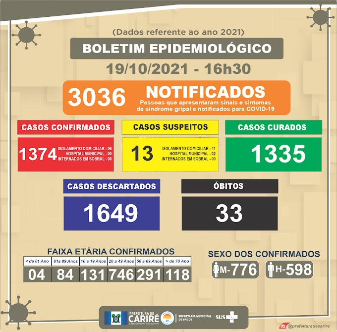Boletim Covid-19 de 19/10, às 16h30: 13 casos suspeitos, com 02 pacientes internados em Cariré