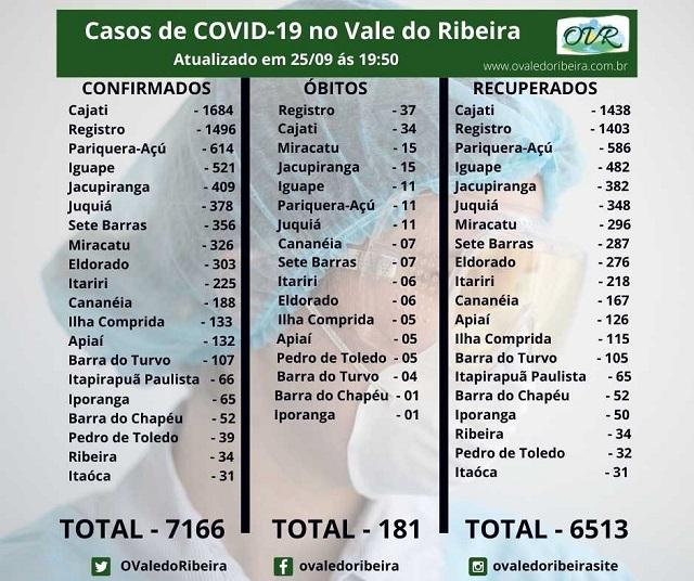 Vale do Ribeira soma 7166 casos positivos, 6513 recuperados e 181 mortes do Coronavírus - Covid-19