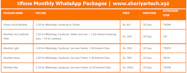 Ufone Monthly WhatsApp Packages