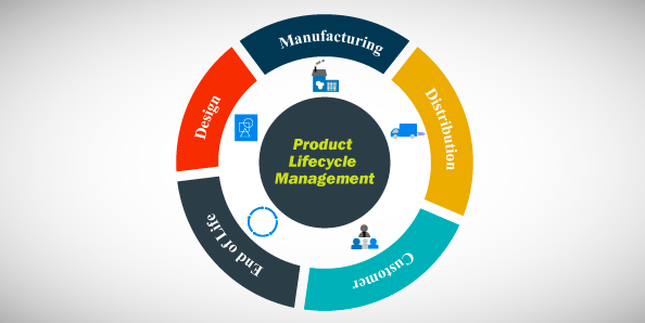 5 Important Things You Need To Know About Product Lifecycle Management (PLM)