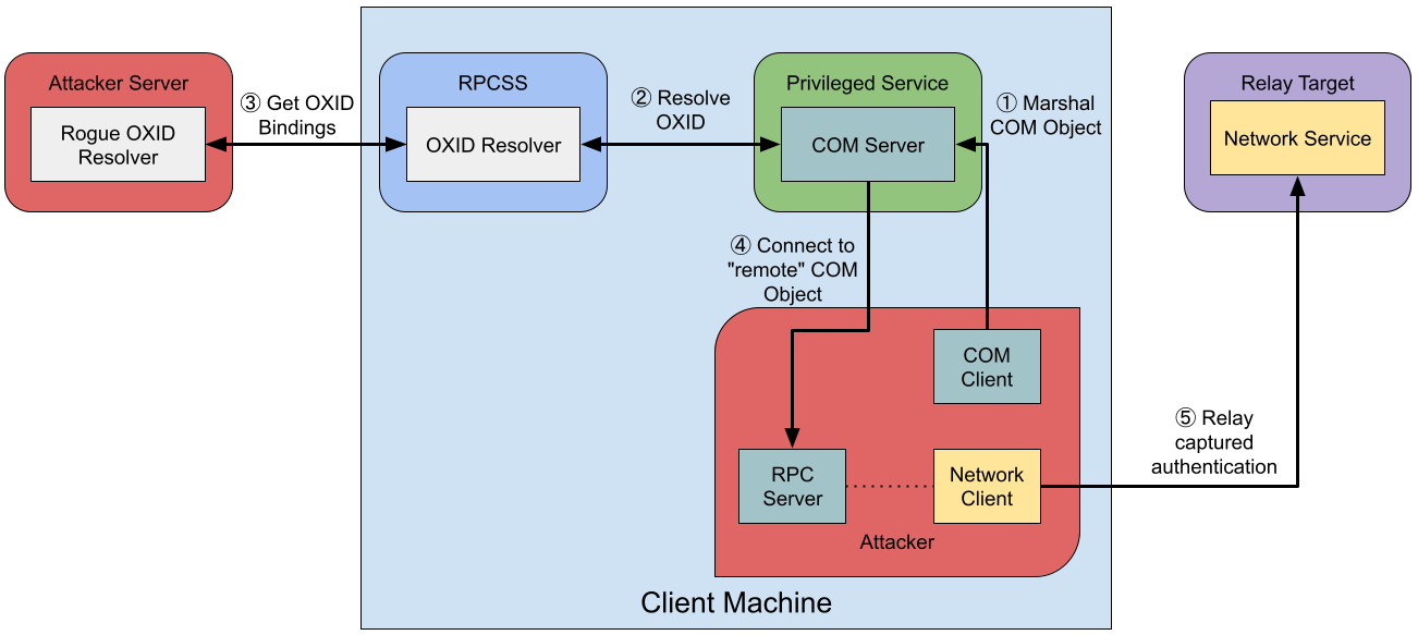 Diagram of an DCOM authentication relay attack from Remote Potato