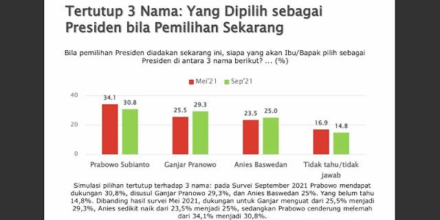 SMRC: Elektabilitas Prabowo Subianto Turun, Anies dan Ganjar Kompak Naik