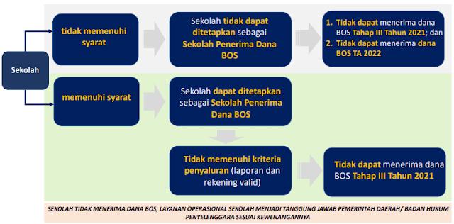 Syarat dan Kriteria Penyaluran Dana BOS Reguler Tahap 3 Tahun 2021