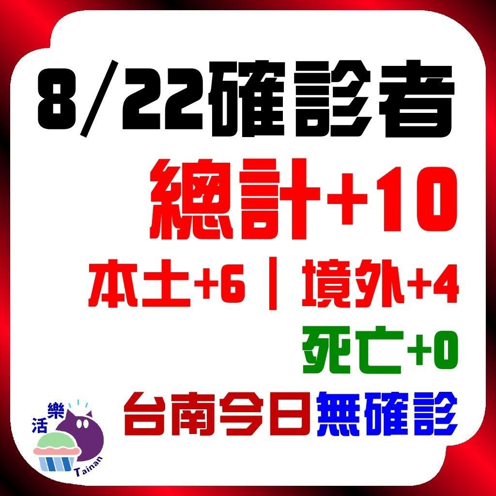 CDC公告,今日(8/22)確診:10。本土+6、境外+4、死亡+0。台南今日無確診(+0)(連56天)。<
