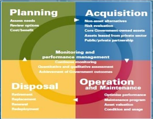 Gambar Siklus Aset Manajemen