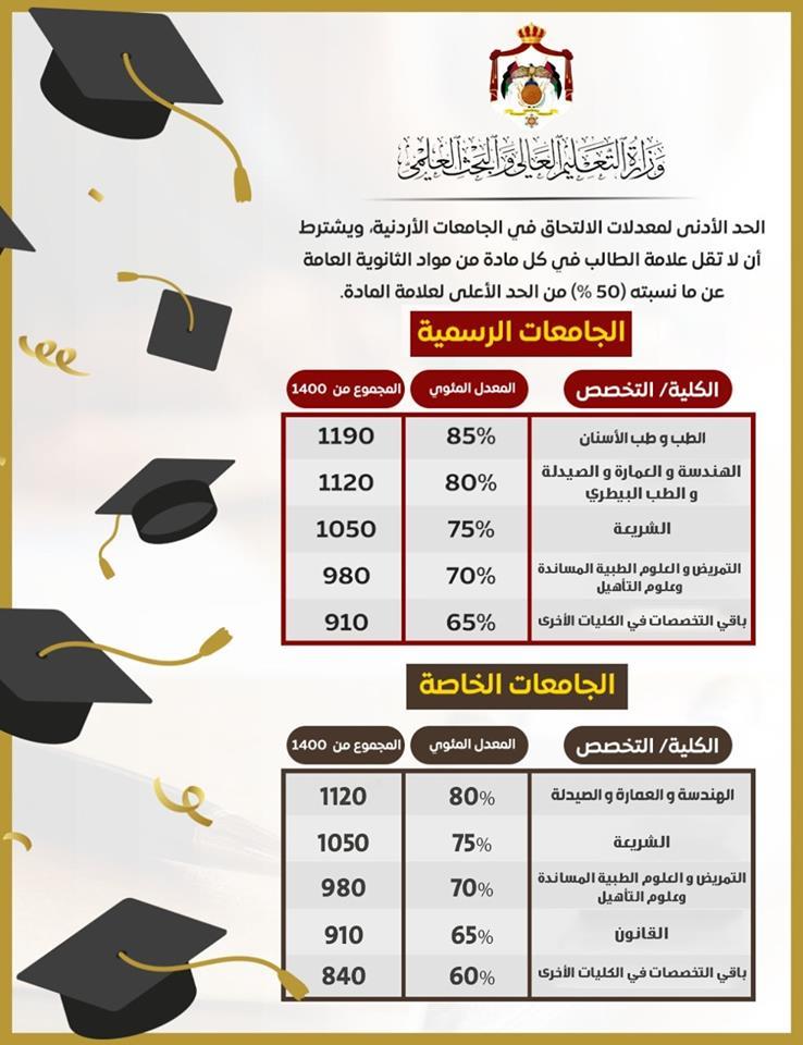 سعر تكلفة دراسة الطب في الأردن لعام 1443