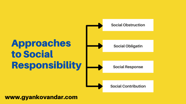 Approaches to social responsibility: