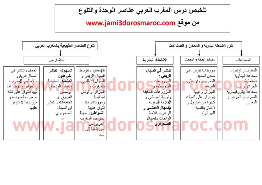 ملخص درس المغرب العربي عناصر الوحدة والتنوع