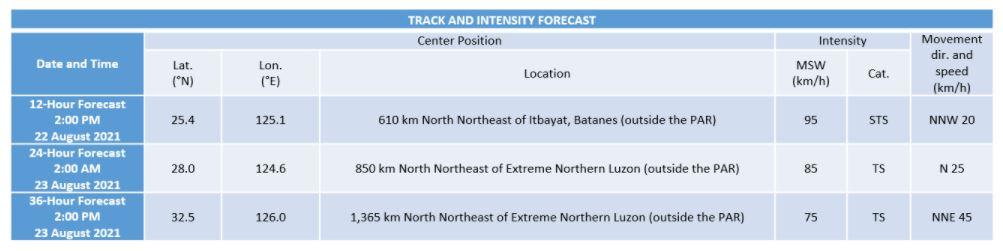 'Bagyong Isang' PAGASA intensity
