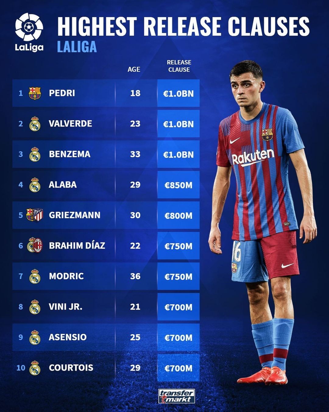 Top 10 (Ten) Players with highest release clauses in La Liga