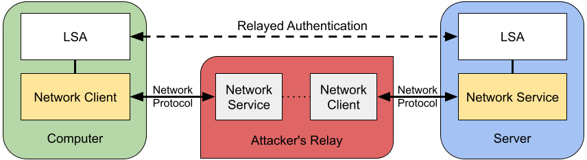 Simple diagram of an authentication relay attack
