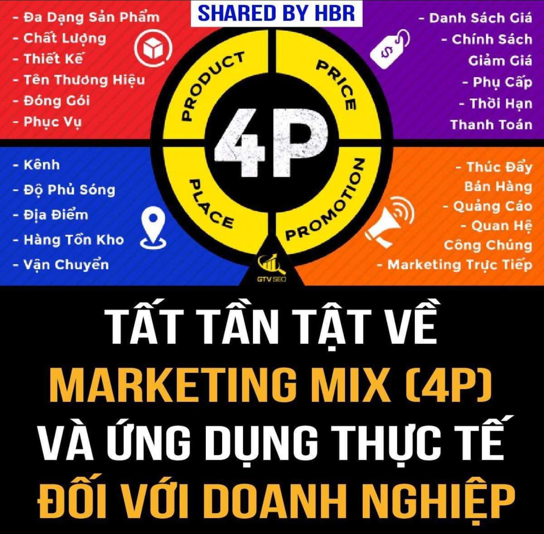 TẤT TẦN TẬT VỀ MARKETING MIX ( MARKETING 4P ) VÀ ỨNG DỤNG THỰC TẾ ĐỐI VỚI DOANH NGHIỆP