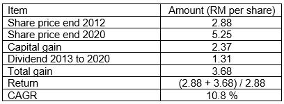 Petron Shareholders' gain