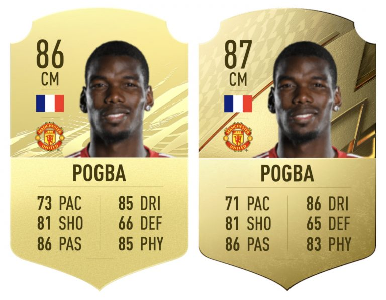 Pogba has increased its rating in FIFA 22 and still costs less than it did a year ago in FIFA 21.