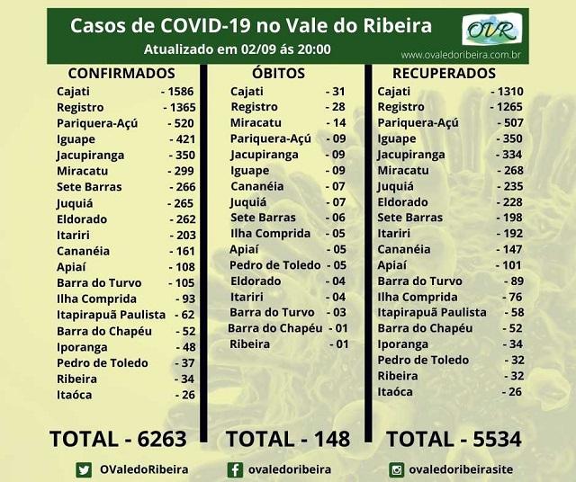 Vale do Ribeira soma 6263 casos positivos, 5534  recuperados e 148 mortes do Coronavírus - Covid-19