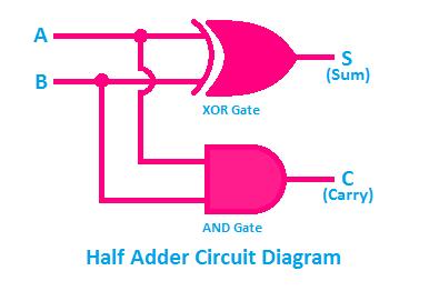 half adder circuit diagram, circuit diagram of half adder