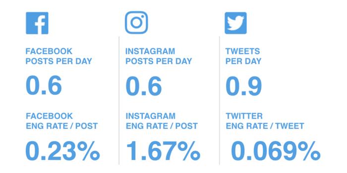 Trik Mudah Meningkatkan Engagement Rate di Instagram
