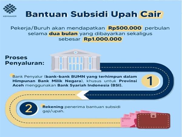 Cara Cek Penerima Bantuan Subsidi Upah BPJS Ketenagakerjaan