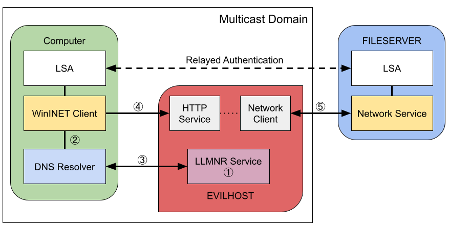 Diagram of the local DNS resolving attack against WinINET