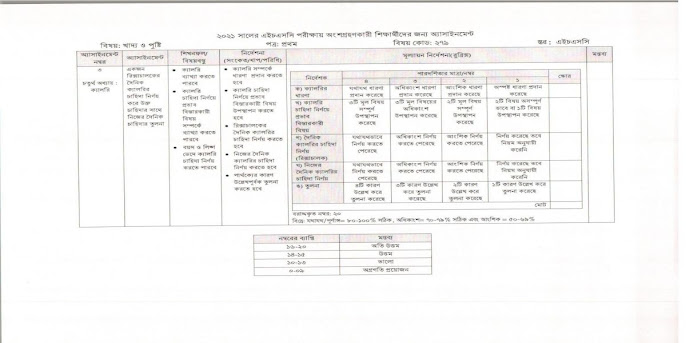 HSC 4th week Assignment Answer 2021 All Groups