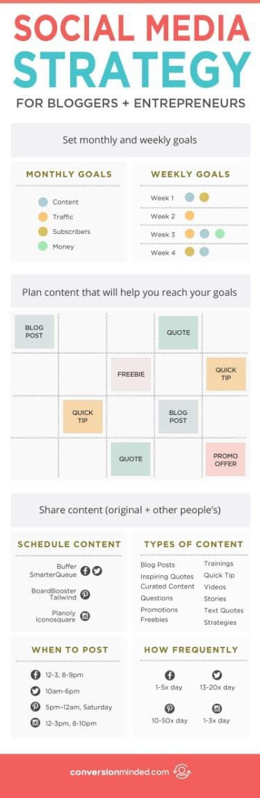 social media content post