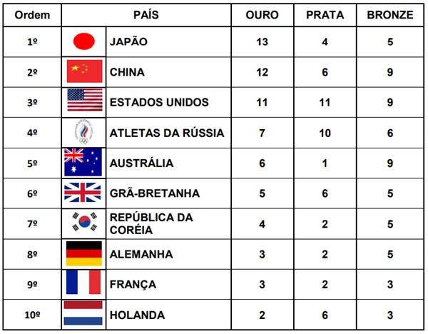 A tabela abaixo mostra o número de medalhas conquistadas no período de cinco dias, por 10 países que participaram dos Jogos Olímpicos do Japão de 2020.