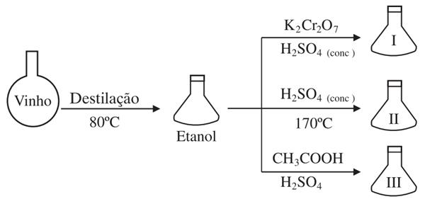 No esquema seguinte, após destilar um vinho, obteve-se etanol.