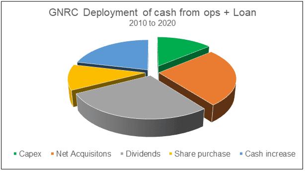 GNRC deployment of cash