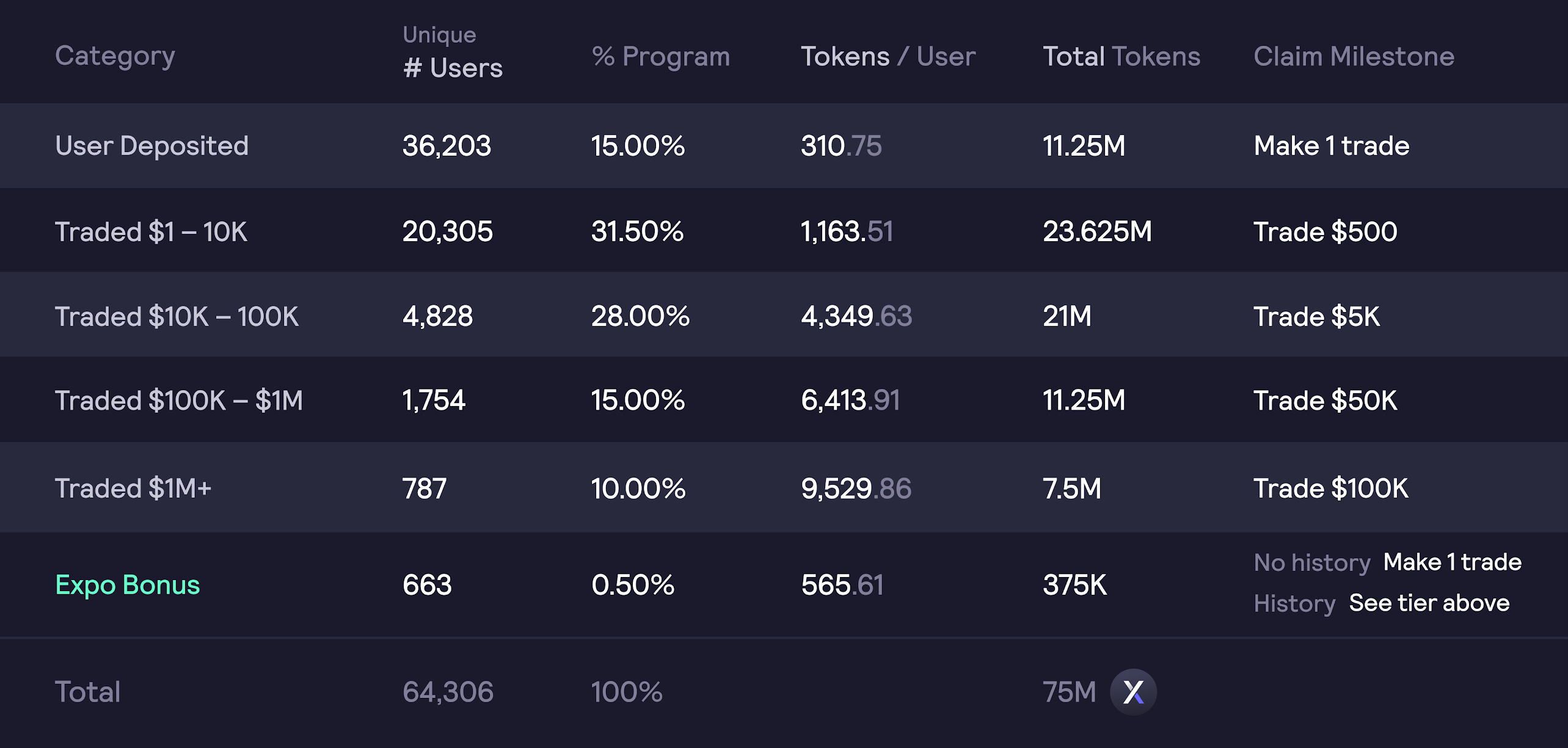 DYDX token airdrop and allocation