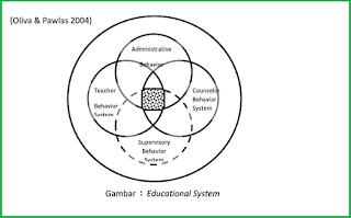 Berdasarkan pembagian dalam sistem pendidikan terdapat empat buah sistem yang saling berkaitan