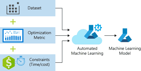 Deploy And Train Azure Machine Learning Model