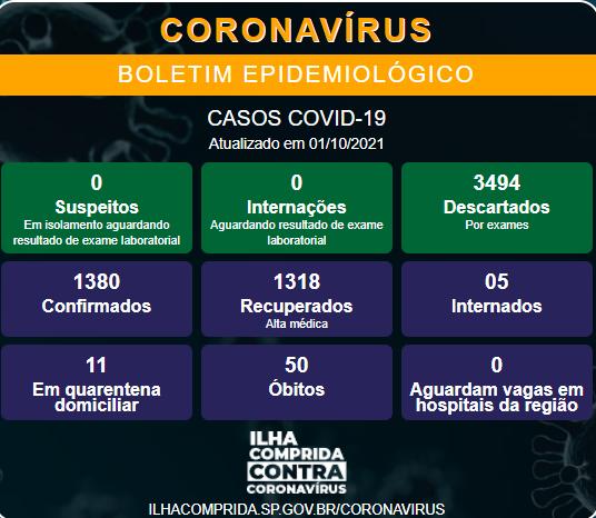 Ilha Comprida confirma novo óbito e soma 50 mortes por Coronavirus - Covid-19