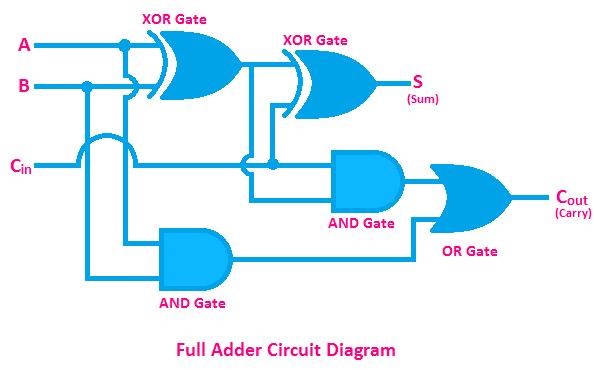 Full adder circuit diagram, circuit diagram of Full adder