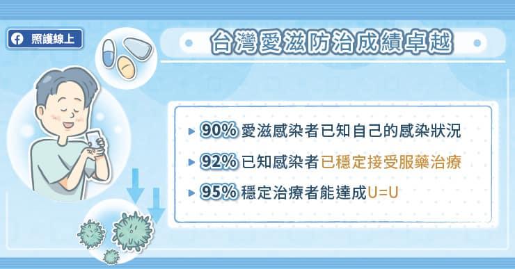 台灣愛滋防治成績卓越