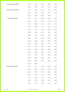Off. Kerala Lottery Result 11.10.2021 Out, Win Win result W-637 Winners List