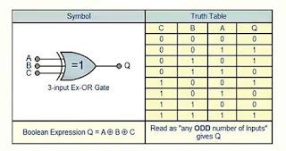 جدول الحقيقة لبوابة XOR المنطقية