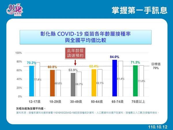 彰化疫情10/12零確診 30至49歲疫苗接種率低於全國平均值