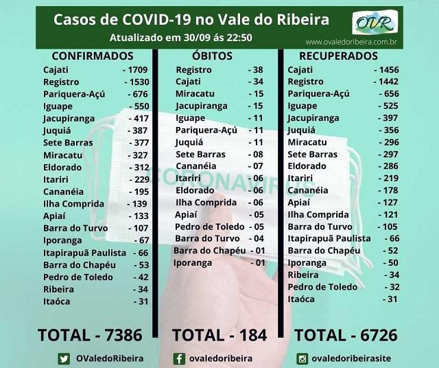 Vale do Ribeira soma 7386 casos positivos, 6726 recuperados e 184 mortes do Coronavírus - Covid-19