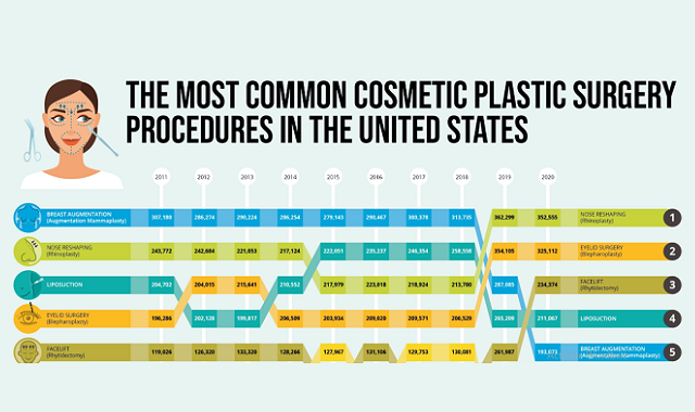 The Most Common Cosmetic Plastic Surgery Procedures in the United States